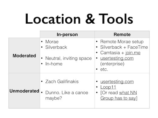 Location and tools by quadrant of the matrix, as described in the following text.